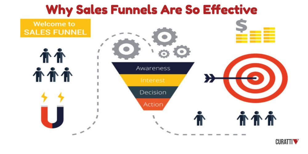 Why Sales Funnels Are So Effective