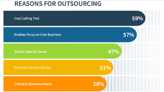 Reason for outsourcing