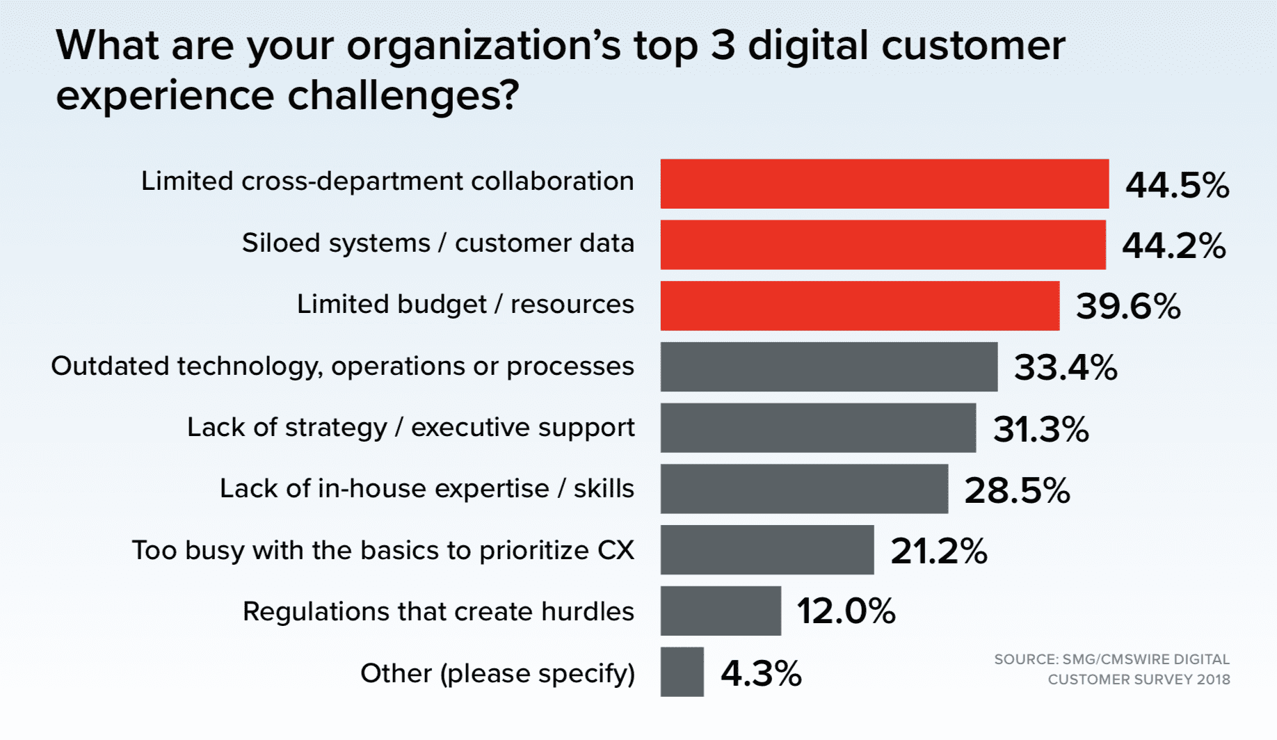 The State of Digital Customer Experience