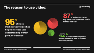 reasons to use videos