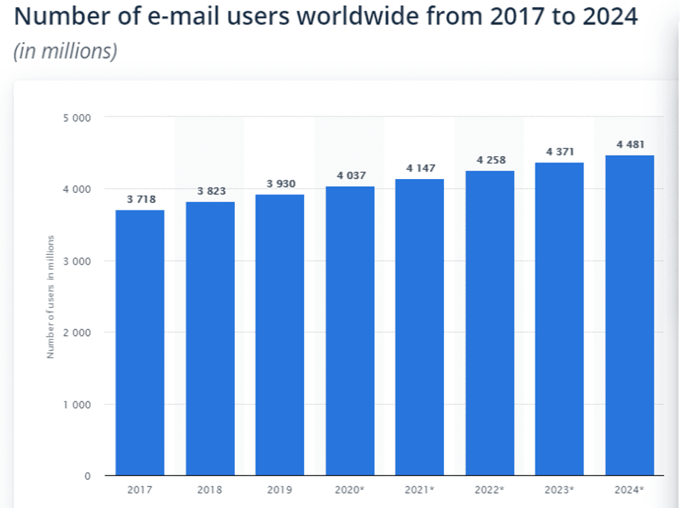 Are Chatbots Replacing Email Marketing?
