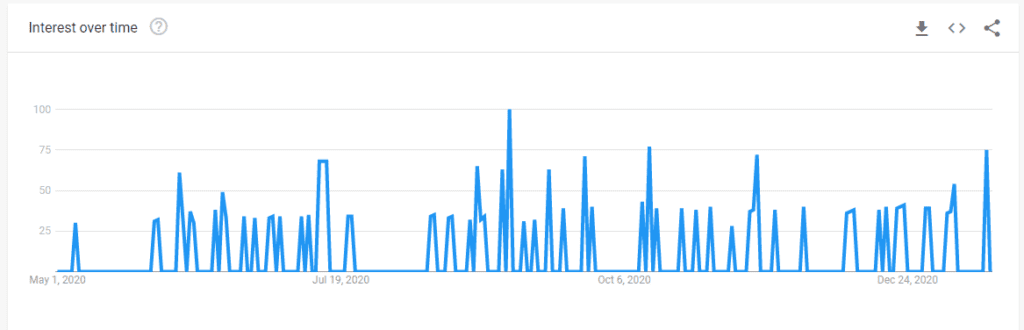 Google search trends data after launching core web vitals update