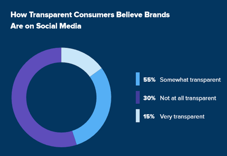 How consumers view brand transparency on social media