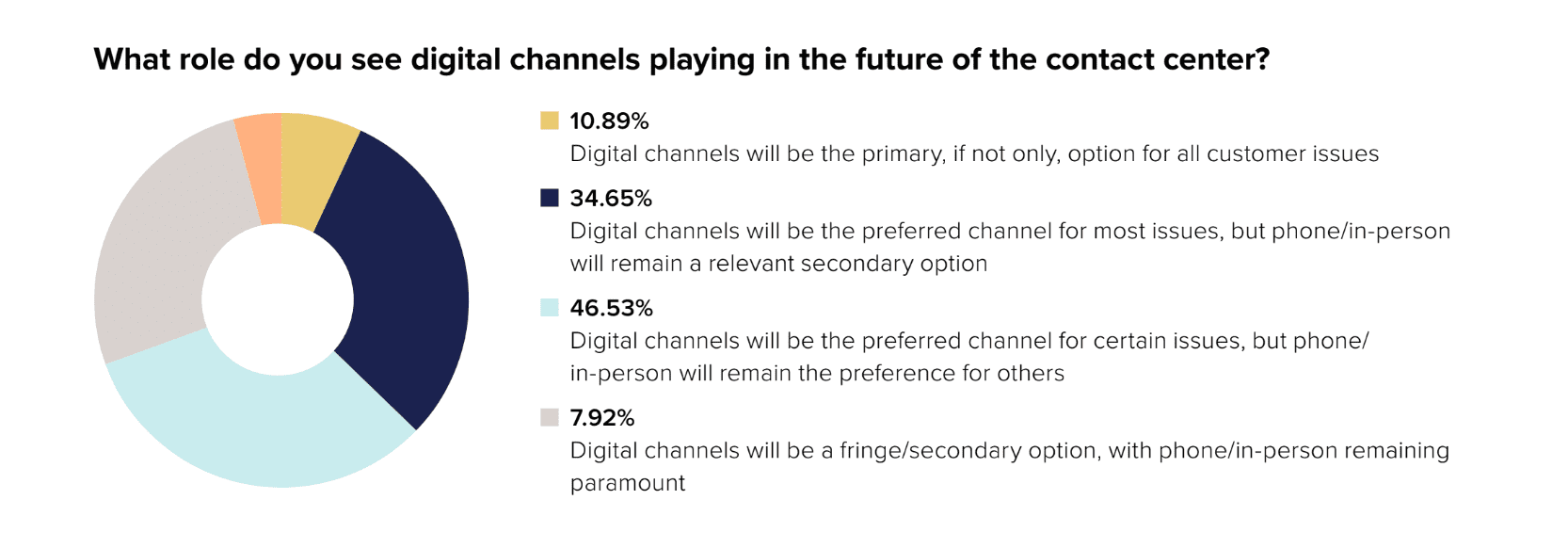 Digital Customers They Are a-Changing. Are You?